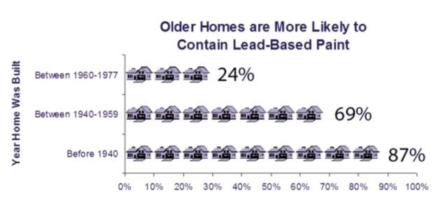 Lead Based Paint in Older Homes